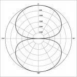 Figure 8 polar pattern